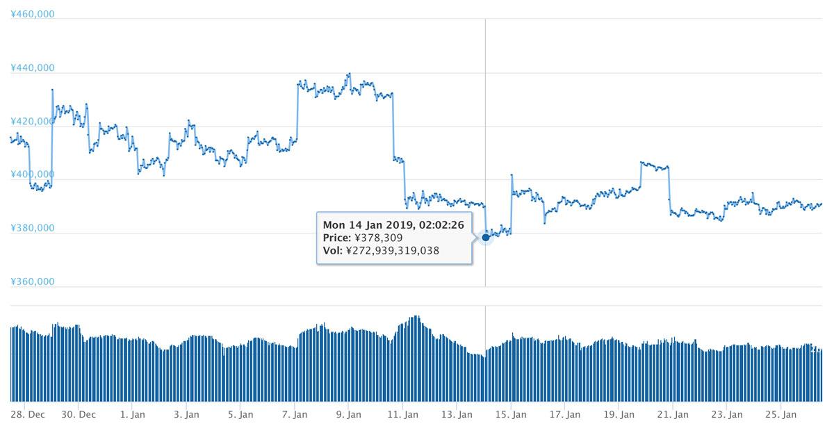 2019年1月11日〜2019年1月25日 BTCのチャート(引用:coingecko.com)