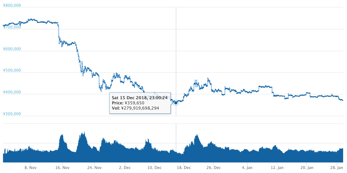 2018年10月31日〜2019年1月29日 BTCのチャート(引用:coingecko.com)