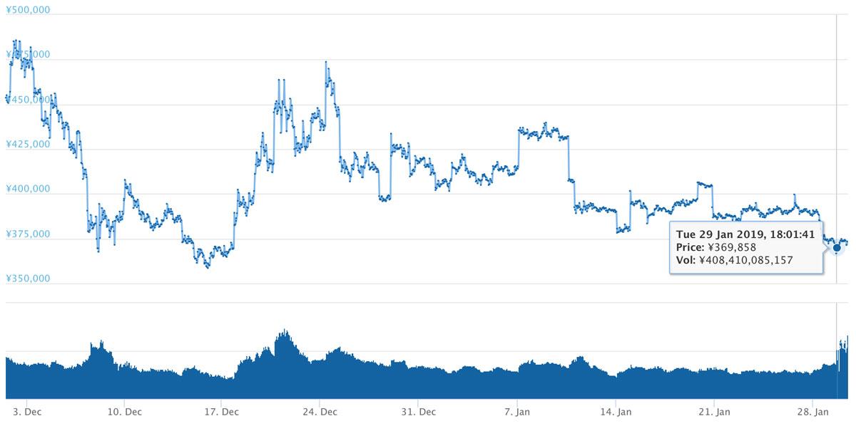 2018年12月1日〜2019年1月30日 BTCのチャート(引用:coingecko.com)