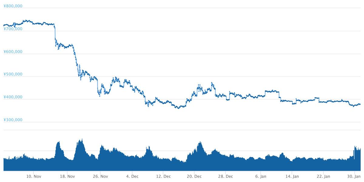2018年11月2日〜2019年1月31日 BTCのチャート(引用:coingecko.com)