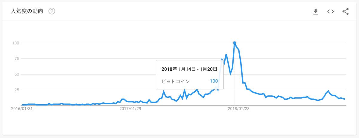 Google検索における「ビットコイン」の検索数(画像:Google Trends)