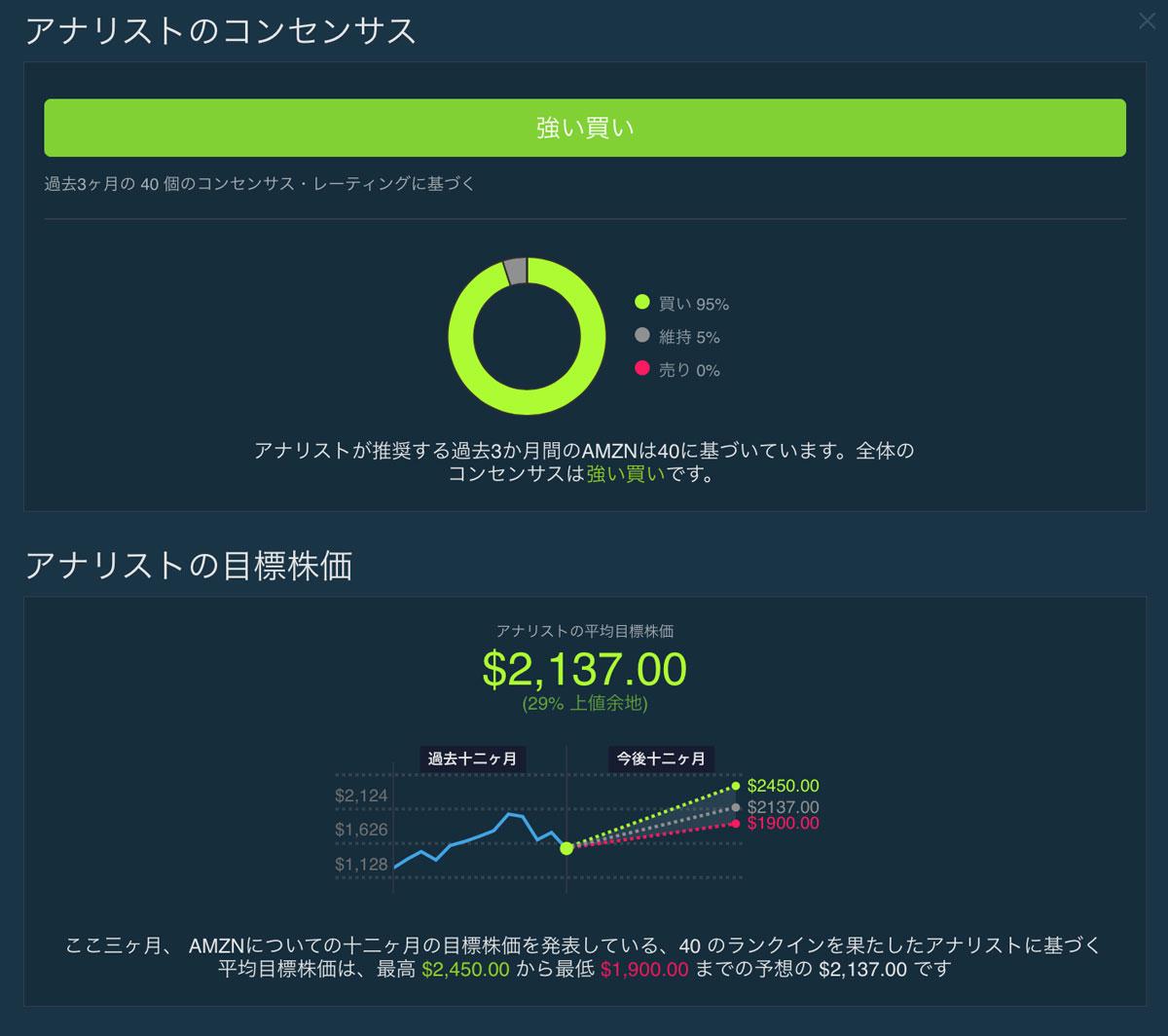 「アナリストの評価や目標株価」画面