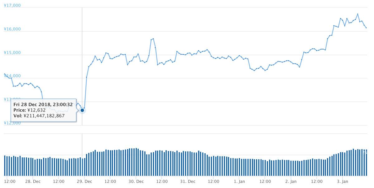 2018年11月27日〜2019年1月3日 ETHのチャート(引用:coingecko.com)