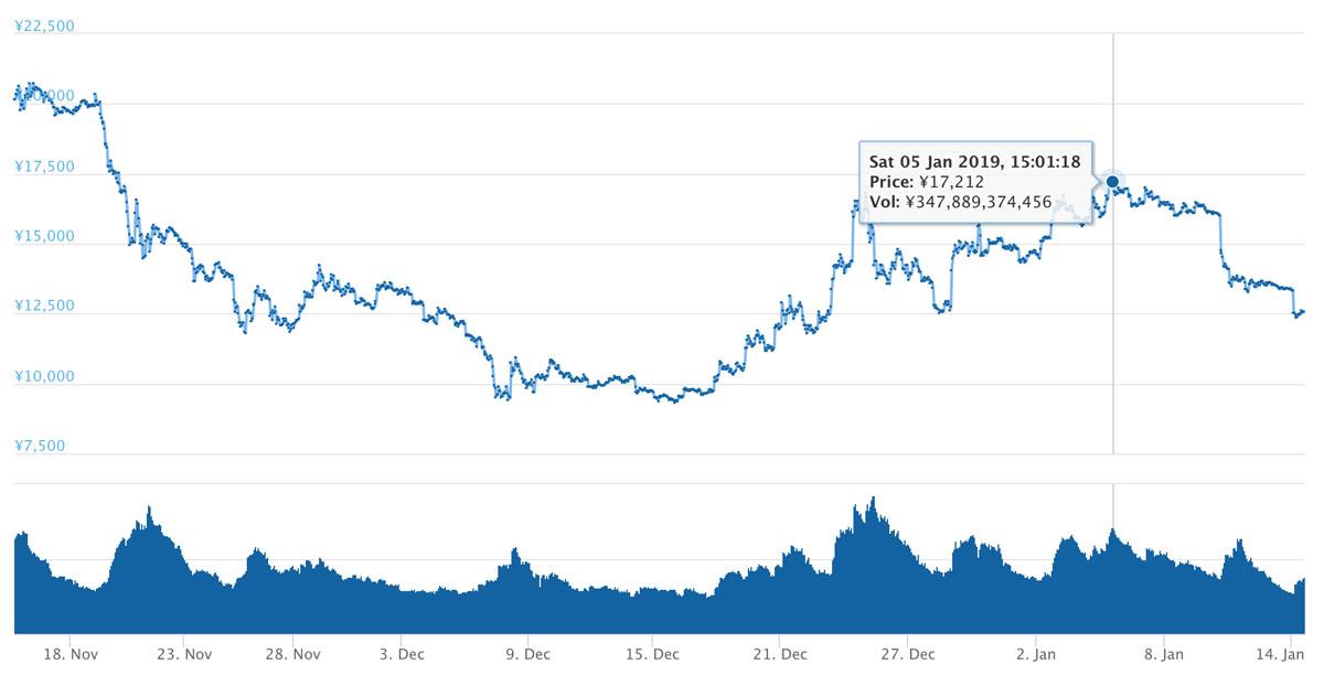 2018年11月15日〜2019年1月14日 ETHのチャート(引用:coingecko.com)