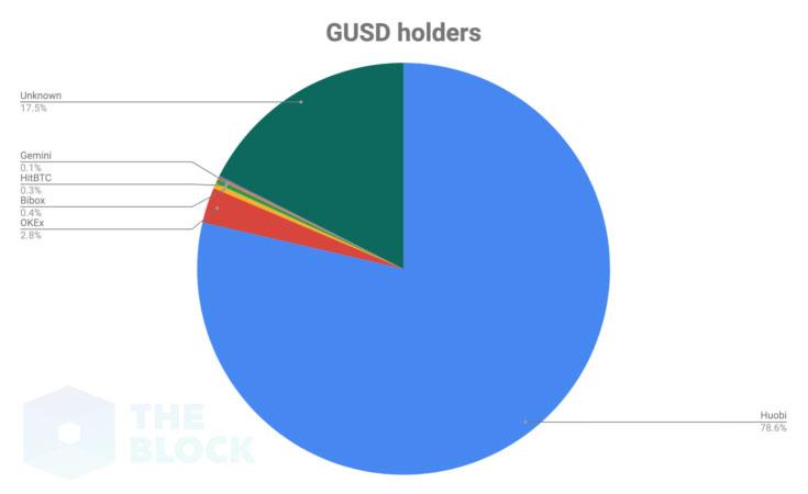 GUSD保有者の割合(画像:theblockcrypto.com)