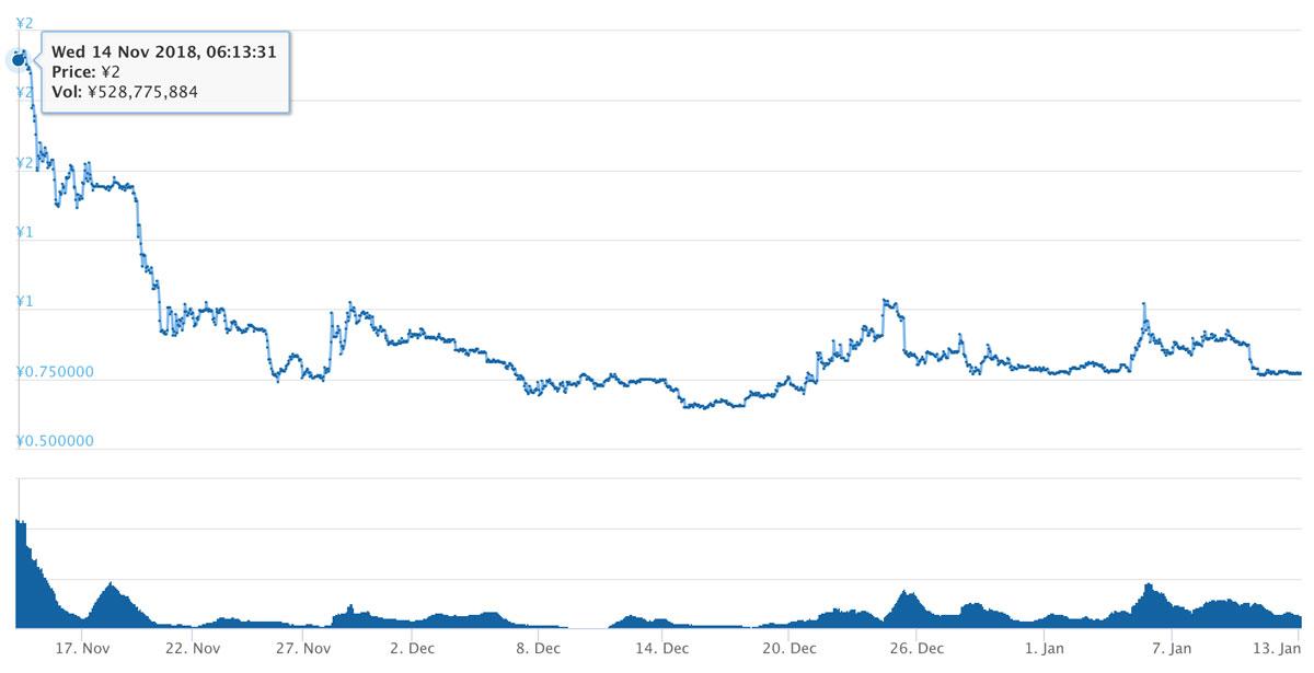 2018年11月14日〜2019年1月13日 LYMトークンの価格推移(引用:coingecko.com)