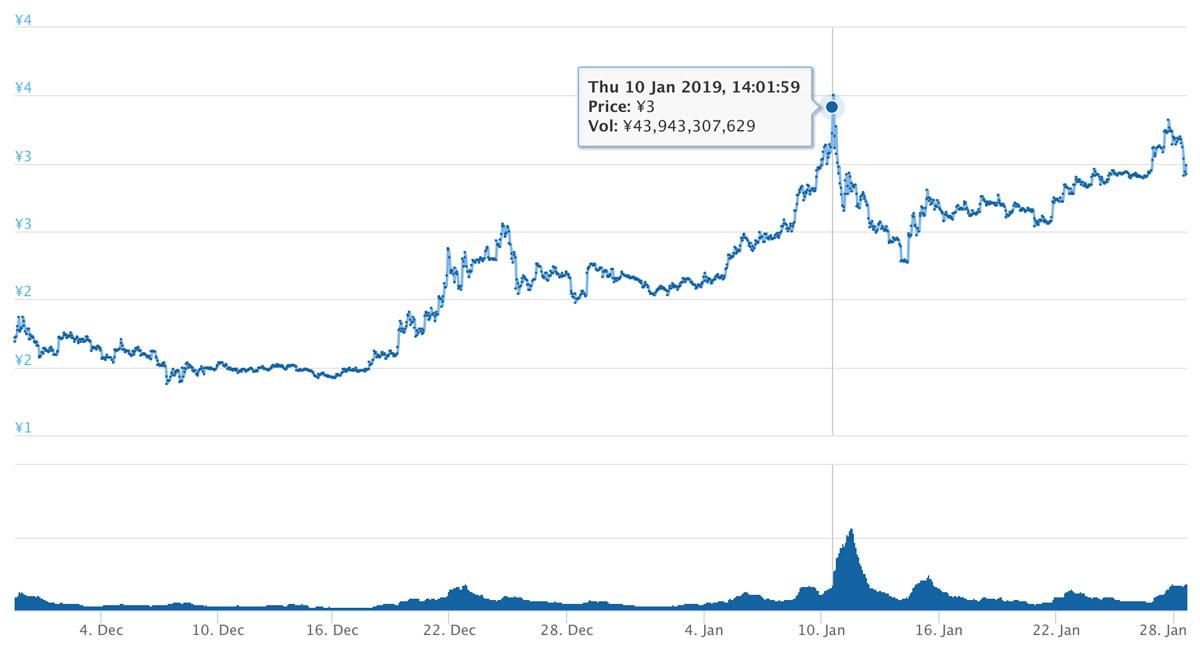 2018年10月29日〜2019年1月28日 TRXのチャート(引用:coingecko.com)
