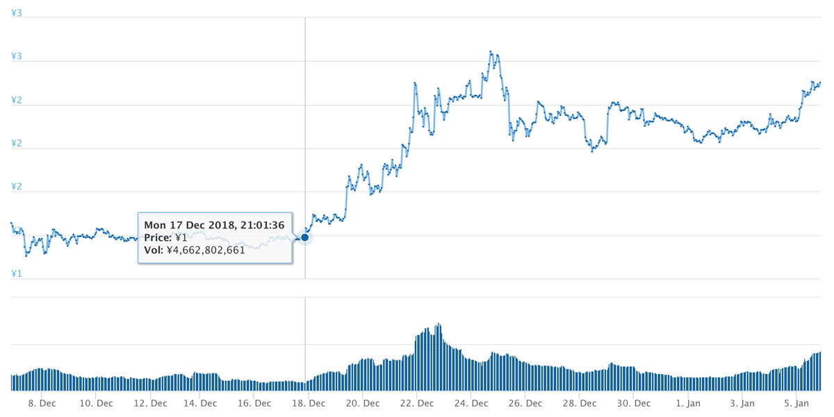 2018年12月6日〜2019年1月5日 TRXのチャート(引用:coingecko.com)