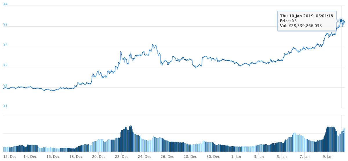 2018年12月11日〜2019年1月10日 TRXのチャート(引用:coingecko.com)