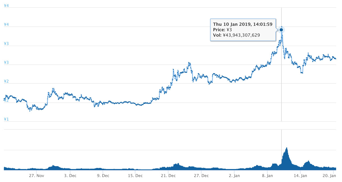 2018年11月21日 TRXのチャート(引用:coingecko.com)