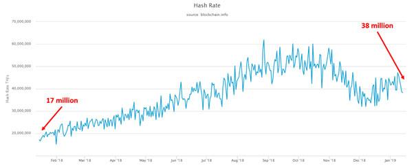 ハッシュレートの変化(画像:weisscryptocurrencyratings.com)