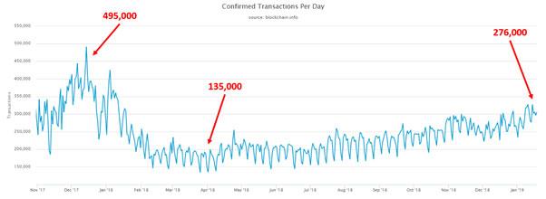 1日のあたりのビットコイン取引量の変化(画像:weisscryptocurrencyratings.com)
