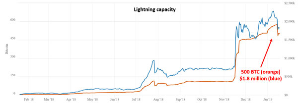Lightning Network容量の変化(画像:weisscryptocurrencyratings.com)