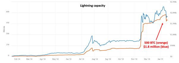 Lightning Network容量の変化(画像:weisscryptocurrencyratings.com)