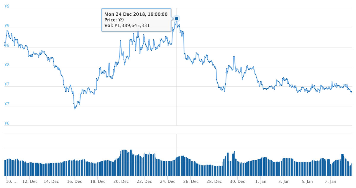 2018年12月9日〜2019年1月8日 XEM価格推移(引用:coingecko.com)