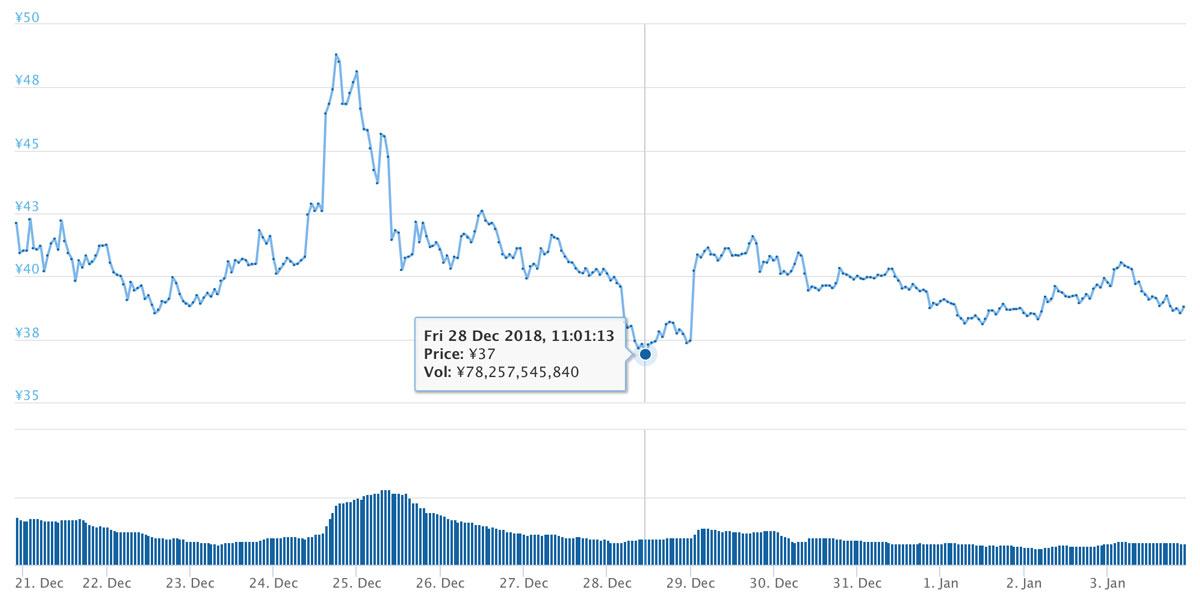 2018年12月20日〜2019年1月3日 XRPのチャート(引用:coingecko.com)
