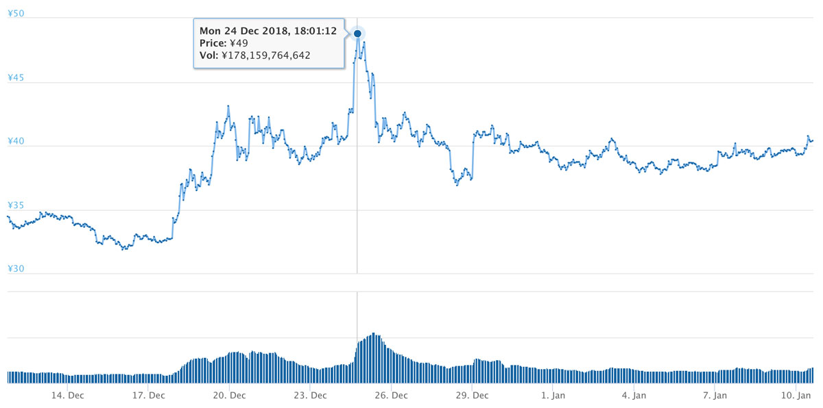 2018年12月11日〜2019年1月10日 XRPのチャート(引用:coingecko.com)