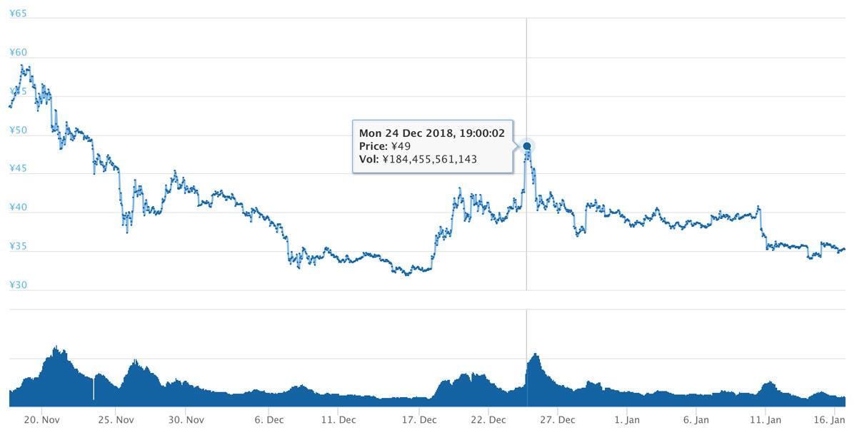 2018年11月17日〜2019年1月16日 XRPのチャート(引用:coingecko.com)