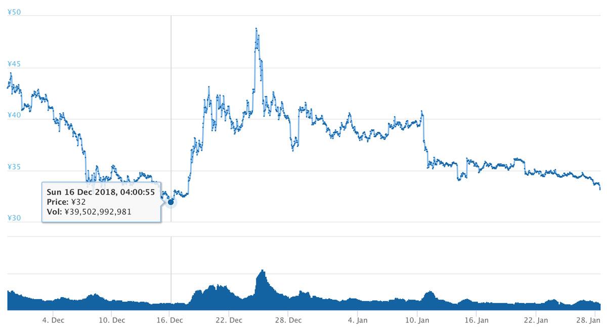 2018年11月29日〜2019年1月28日 XRPのチャート(引用:coingecko.com)