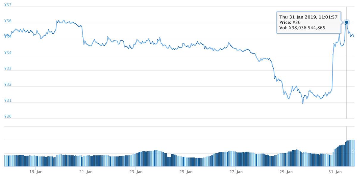 2019年1月17日〜2019年1月31日 XRPのチャート(引用:coingecko.com)