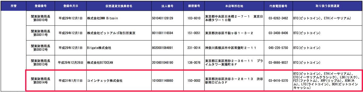 金融庁が公開した仮想通貨交換業者リスト(画像:金融庁)