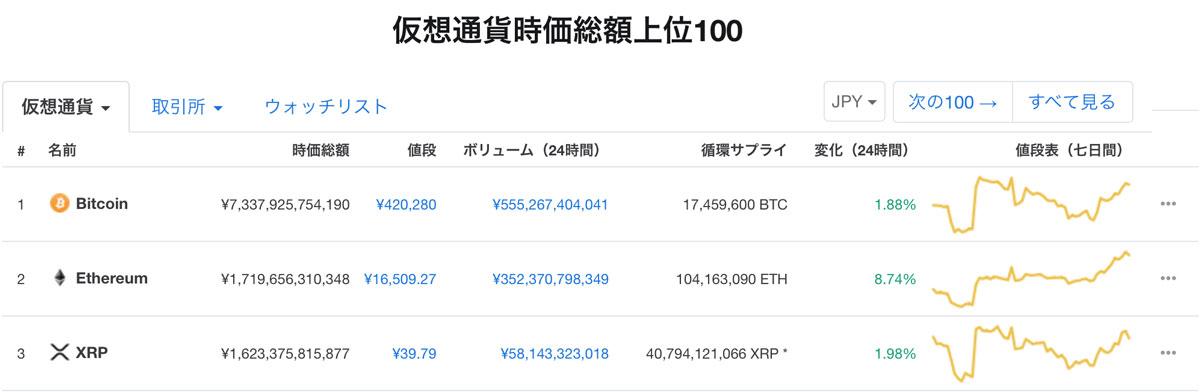 2019年1月3日 仮想通貨時価総額ランキングトップ3(画像:coinmarketcap.com)
