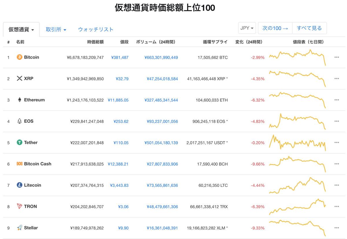 2019年1月28日 仮想通貨時価総額ランキング(画像:coinmarketcap.com)