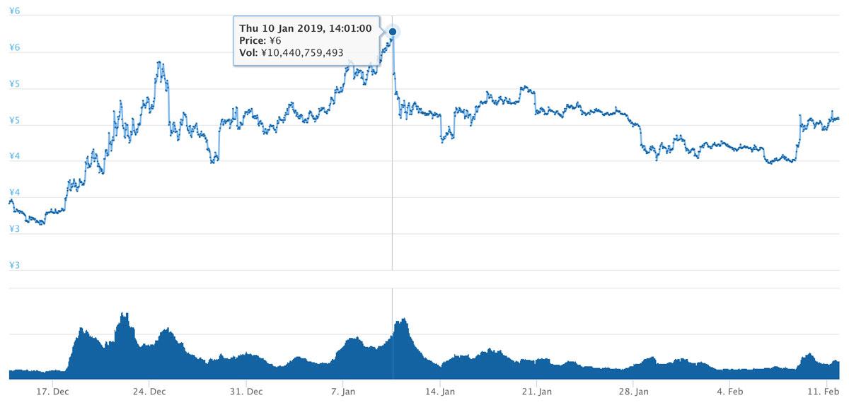 2018年12月13日〜2019年2月11日 ADAのチャート(引用:coingecko.com)