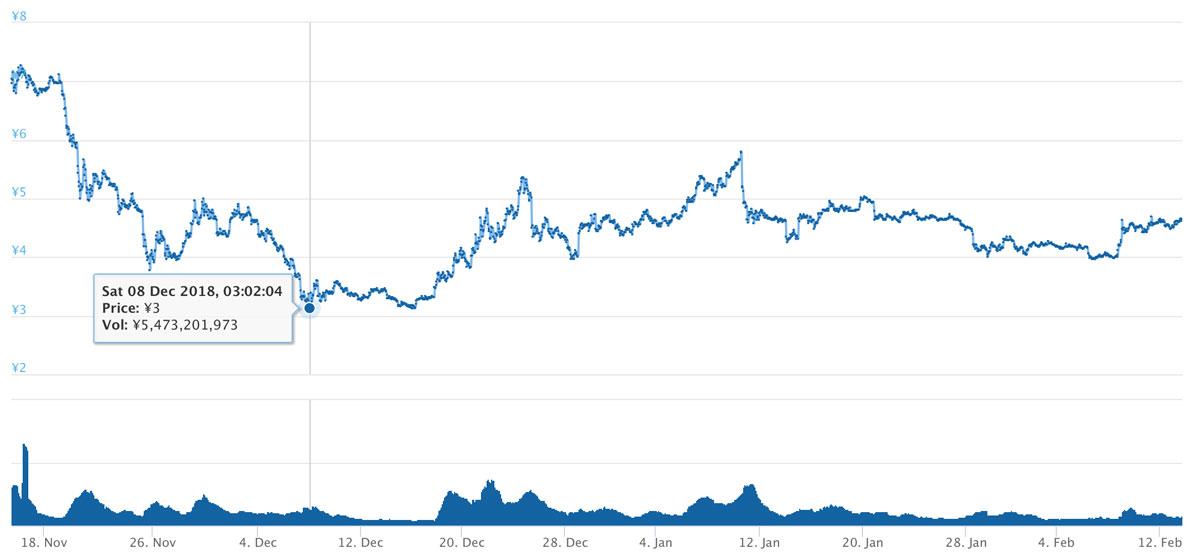2018年11月15日〜2019年2月13日 ADAのチャート(引用:coingecko.com)