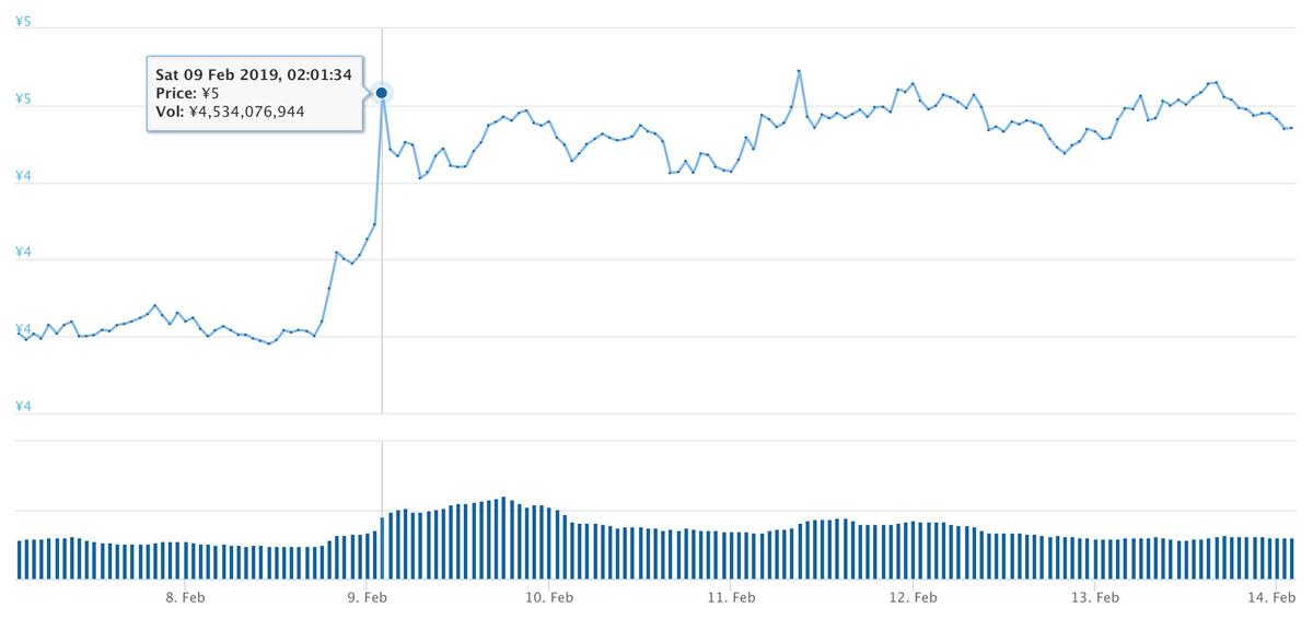 2019年2月7日〜2019年2月14日 ADAのチャート(引用:coingecko.com)