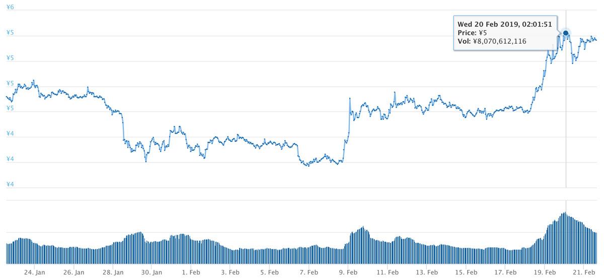 2019年1月22日〜2019年2月21日 ADAのチャート(引用:coingecko.com)