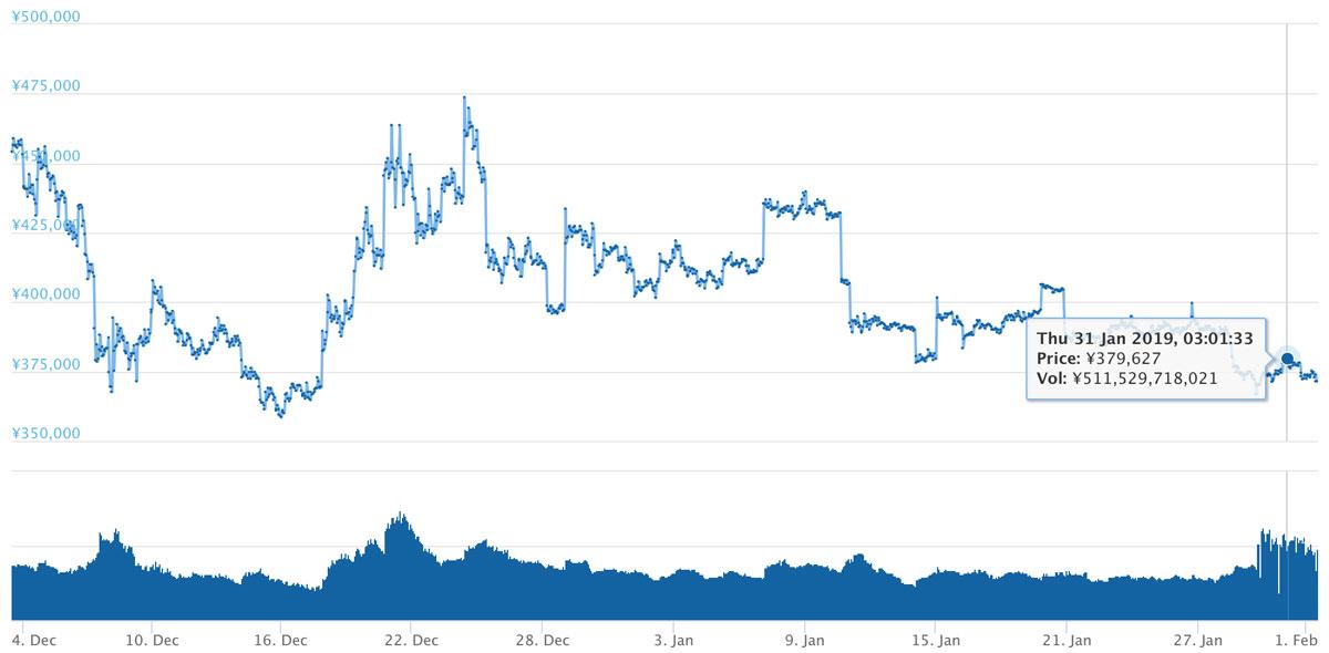 2018年12月3日〜2019年2月1日 BTCのチャート(引用:coingecko.com)