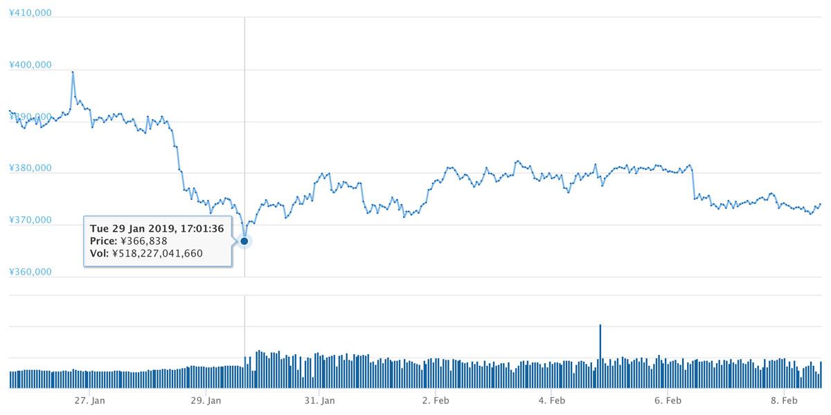 2019年1月25日〜2019年2月8日 BTCのチャート(引用:coingecko.com)