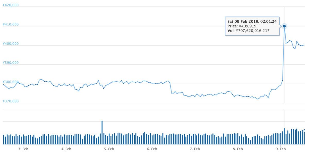 2019年2月2日〜2019年2月9日 BTCのチャート(引用:coingecko.com)