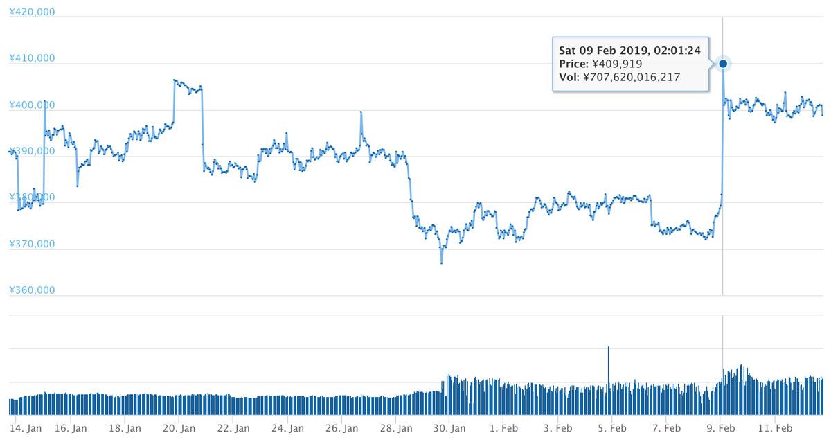 2019年1月13日〜2019年2月12日 BTCのチャート(引用:coingecko.com)