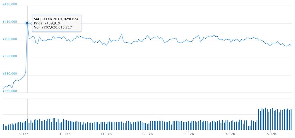 2019年2月8日〜2019年2月15日 BTCのチャート(引用:coingecko.com)