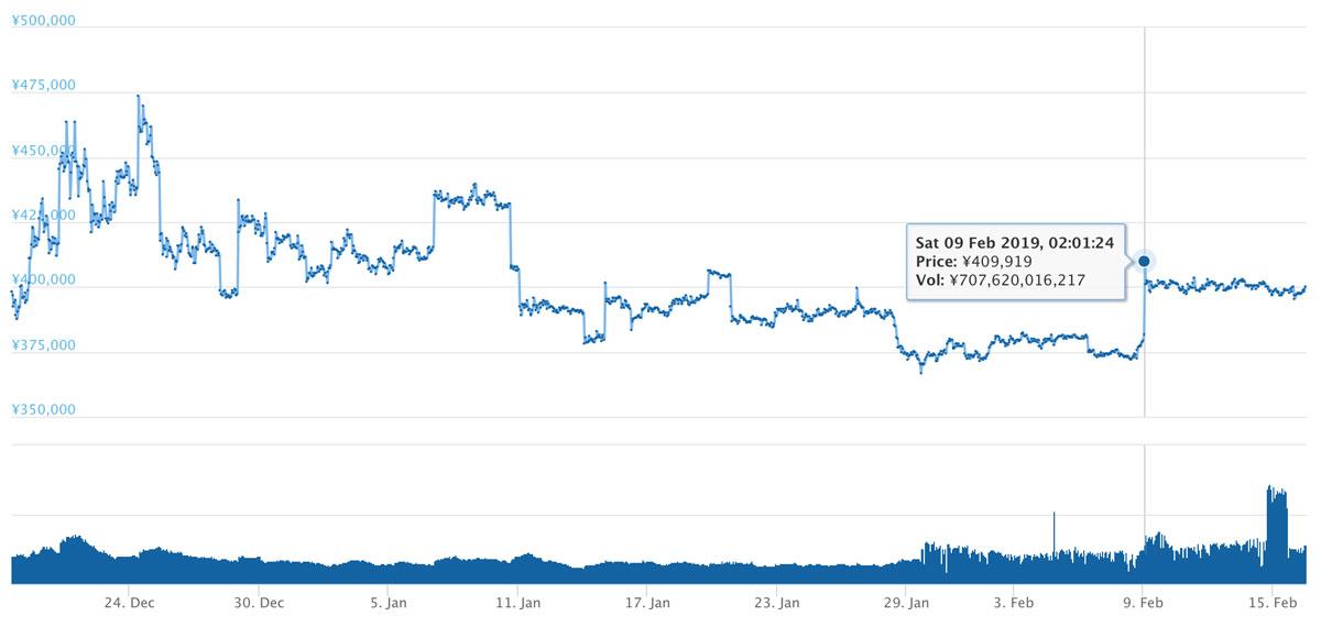 2018年12月18日〜2019年2月16日 BTCのチャート(引用:coingecko.com)