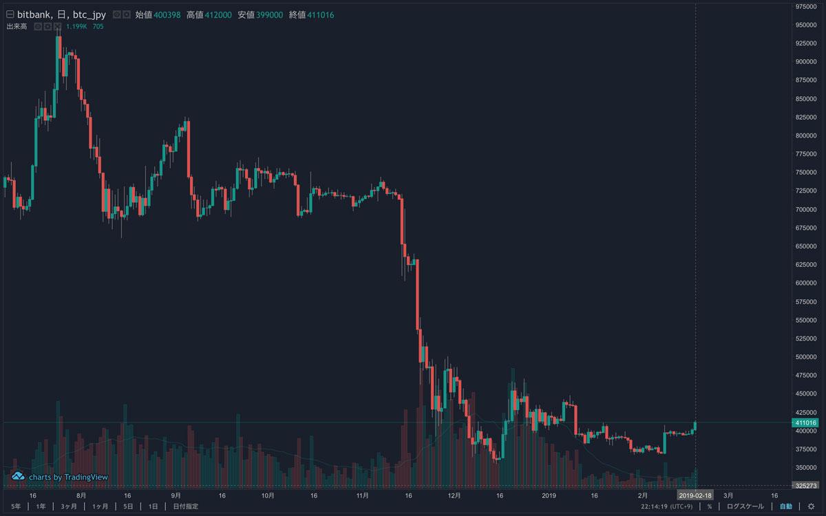 2018年7月6日〜2019年2月18日 BTCのチャート(引用:bitbank.cc)