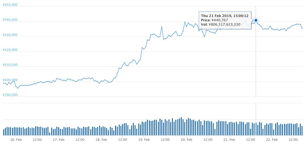2019年2月15日〜2019年2月22日 BTCのチャート(引用:bitbank.cc)