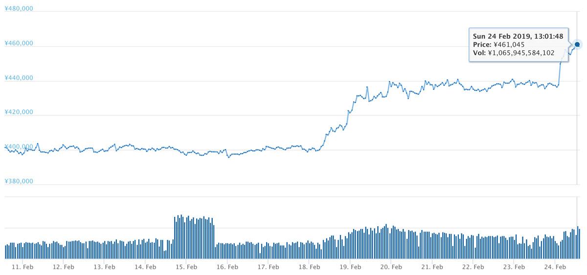 2019年2月10日〜2019年2月24日 BTCのチャート(引用:bitbank.cc)