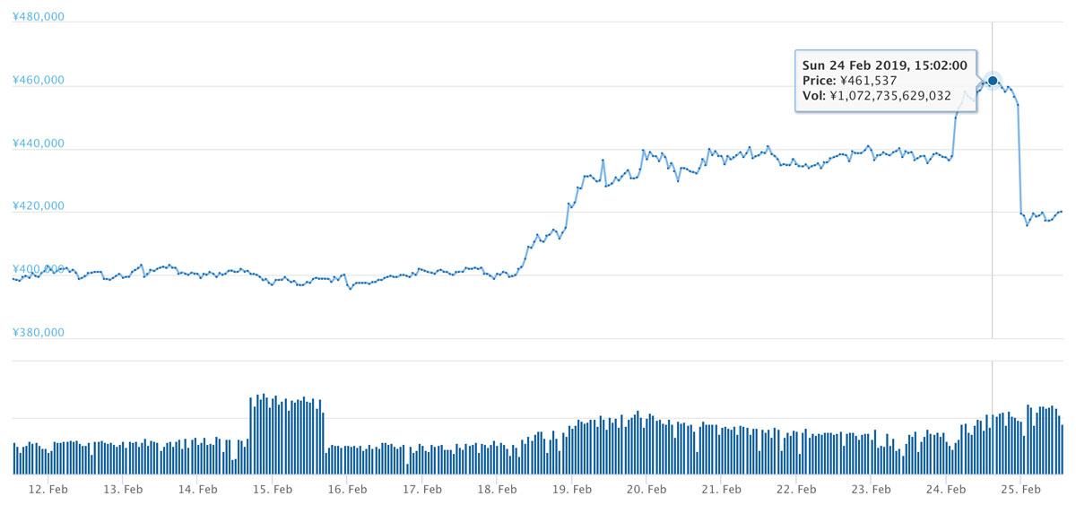 2019年2月11日〜2019年2月25日 BTCのチャート(引用:bitbank.cc)
