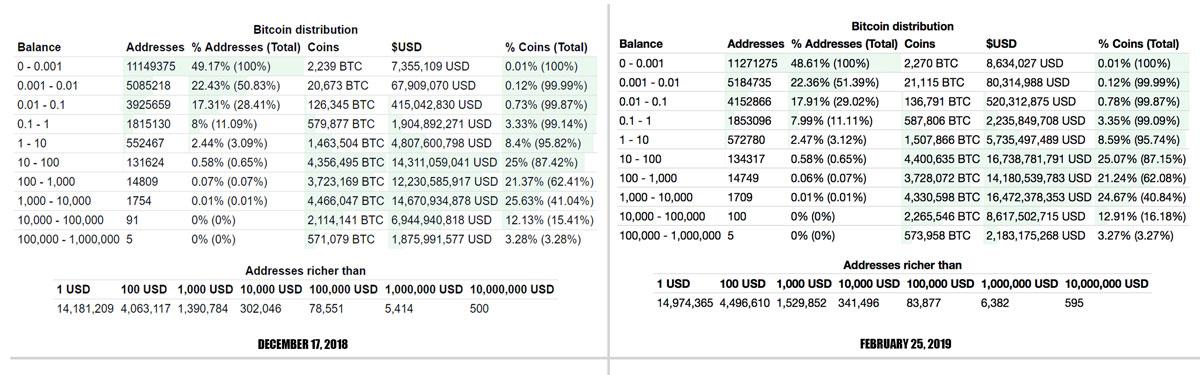 2018年12月17日と2019年2月25日のBTCウォレットデータ比較(引用:Bitcoin.com)
