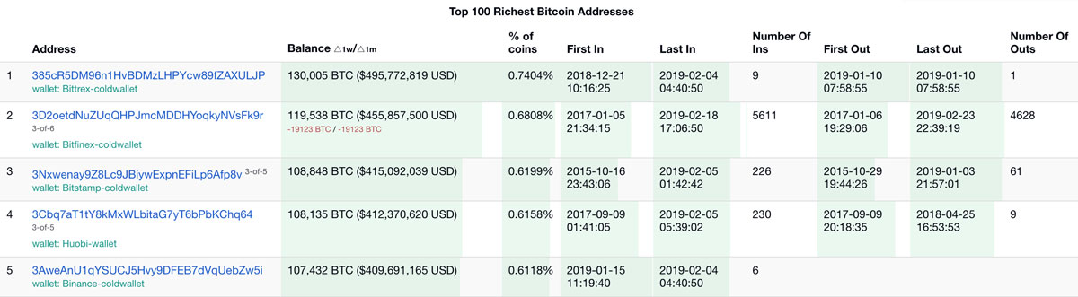 ビットコイン保有量の多いウォレットTOP5(引用:Bitinfocharts.com)