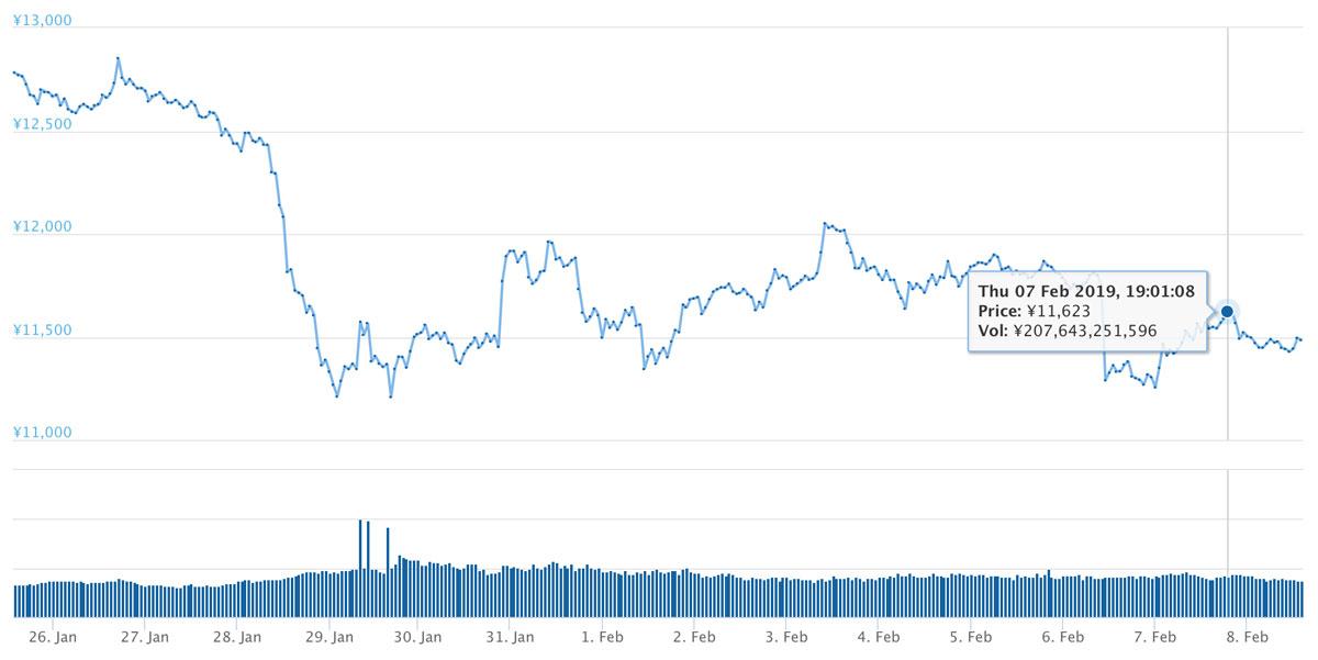 2019年1月25日〜2019年2月8日 ETHのチャート(引用:coingecko.com)