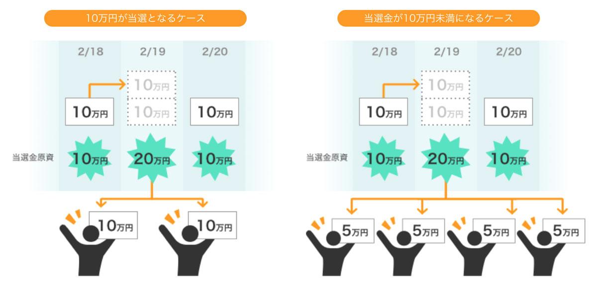 当選金が「10万円になるケース」と「10万円未満になるケース」(画像:GMOコイン)