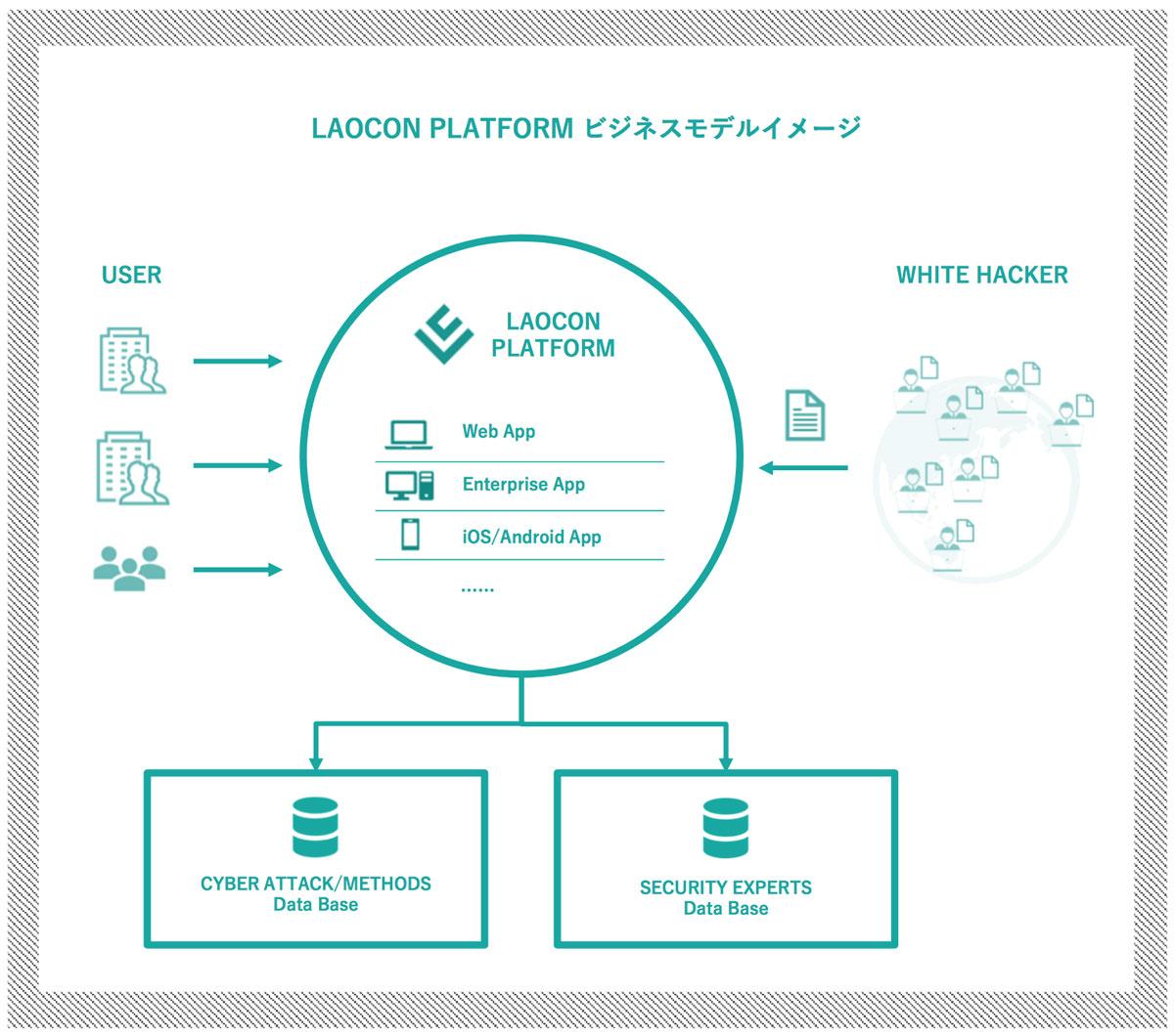 LAOCON PLATFORMのビジネスモデルイメージ(出典:LAOCONホワイトペーパー)