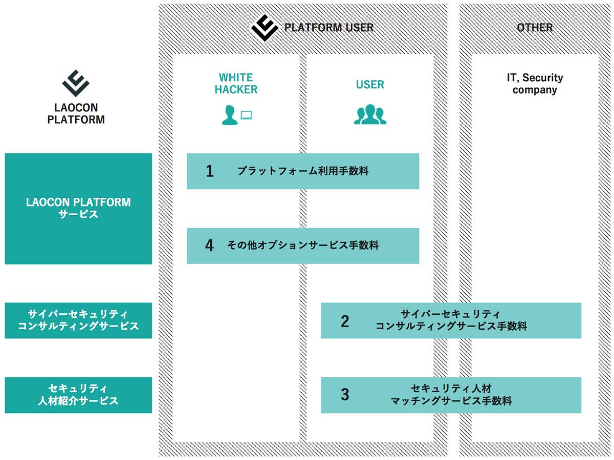 LAOCONの収益モデル