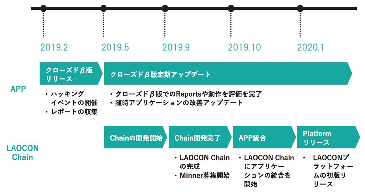 LAOCONロードマップ(出典:LAOCONホワイトペーパー)