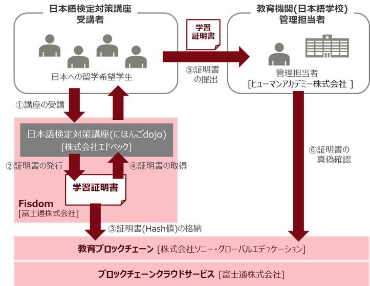 実証実験イメージ(画像:fujitsu.com)
