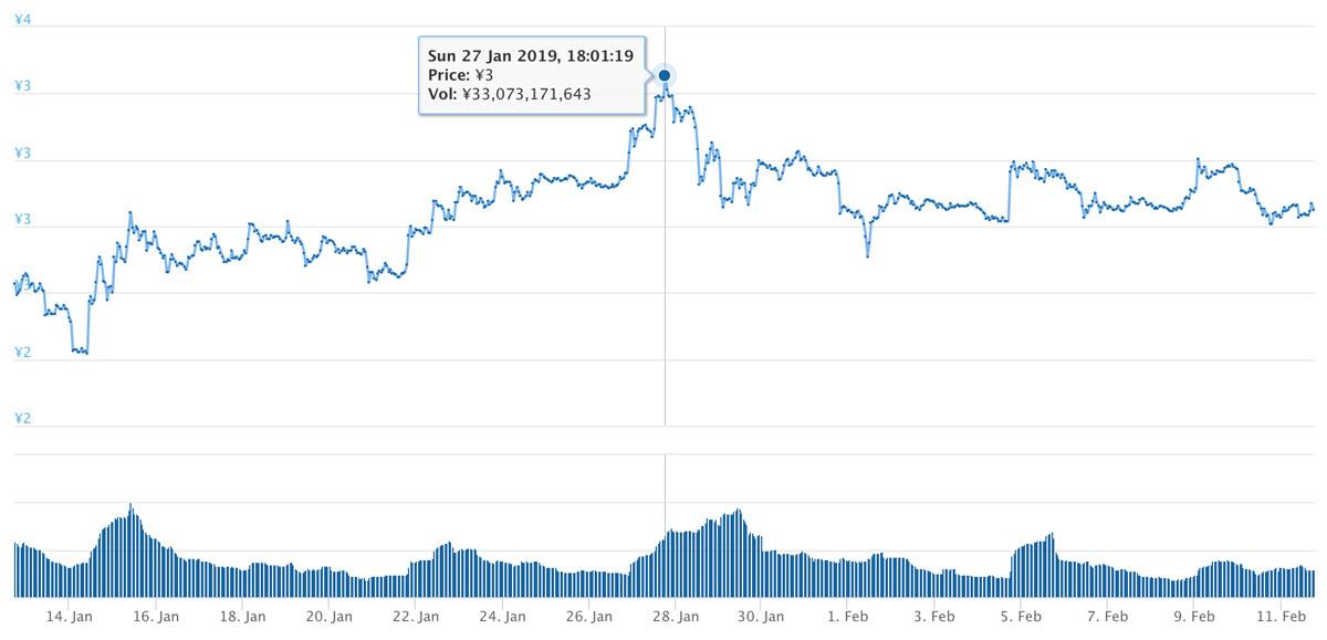 2019年1月12日〜2019年2月11日 TRXのチャート(引用:coingecko.com)